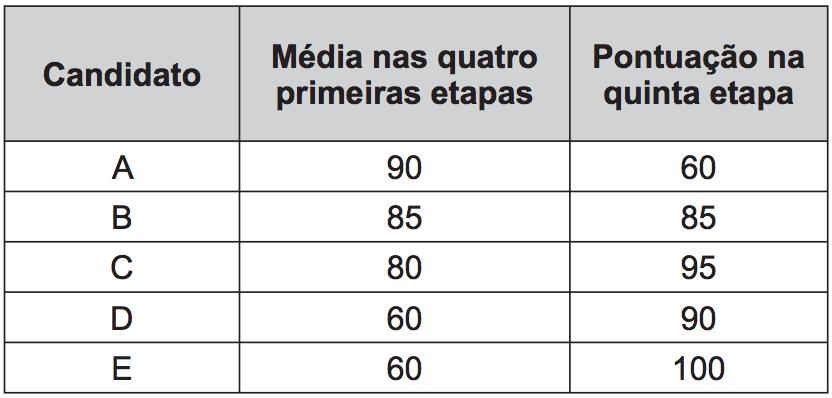 ENEM 2015 Média Aritmética