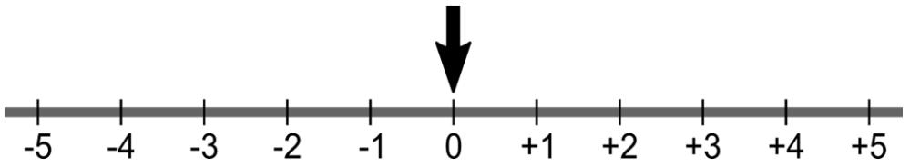 FUVEST 2019 - Uma seta aponta para a posição zero no instante inicial