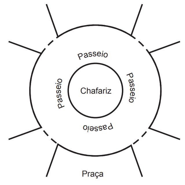 (ENEM 2018) A figura mostra uma praça circular que contém um chafariz em seu centro